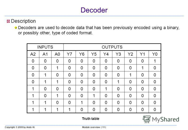 Copyright © 2009 by Ando KiModule overview ( 11 ) Decoder Description Decoders are used to decode data that has been previously encoded using a binary, or possibly other, type of coded format. Truth table INPUTSOUTPUTS A2A1A0Y7Y6Y5Y4Y3Y2Y1Y0 00000000