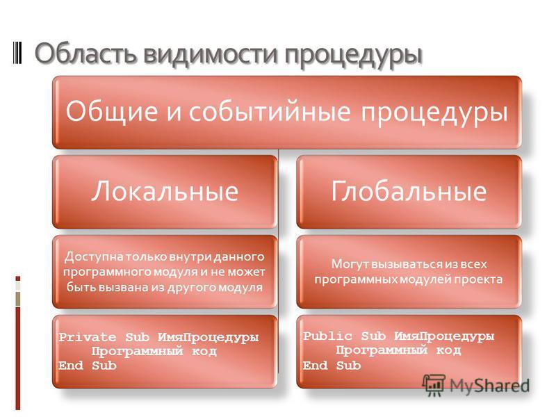 Область видимости процедуры Общие и событийные процедуры Локальные Доступна только внутри данного программного модуля и не может быть вызвана из другого модуля Private Sub Имя Процедуры Программный код End Sub Глобальные Могут вызываться из всех прог