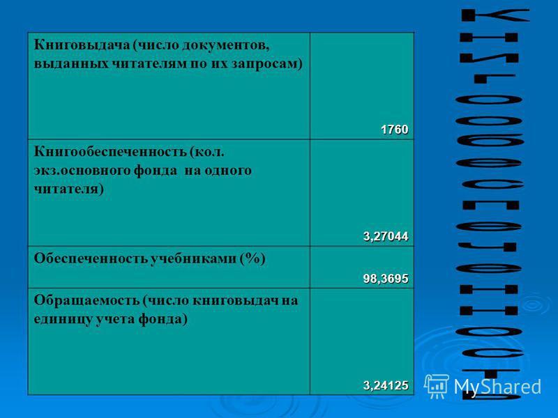 Книговыдача (число документов, выданных читателям по их запросам)1760 Книгообеспеченность (кол. экз.основного фонда на одного читателя)3,27044 Обеспеченность учебниками (%)98,3695 Обращаемость (число книговыдач на единицу учета фонда)3,24125