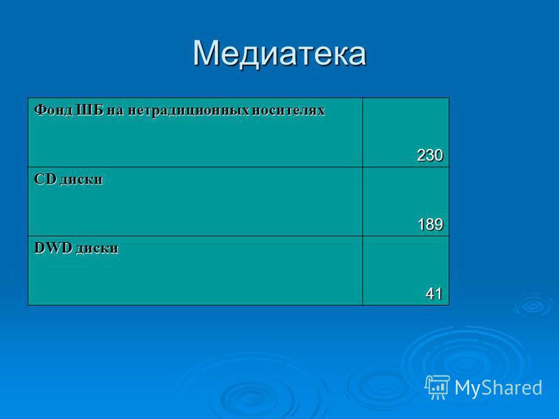 Медиатека Фонд ШБ на нетрадиционных носителях 230 CD диски 189 DWD диски 41