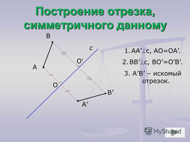 Построение отрезка, симметричного данному А с А В В O O' 1.ААс, АО=ОА. 2.ВВс, ВО=ОВ. 3. АВ – искомый отрезок.