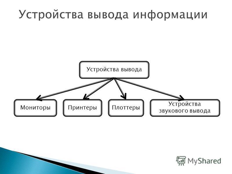 Устройства вывода информации Устройства вывода Мониторы ПринтерыПлоттеры Устройства звукового вывода