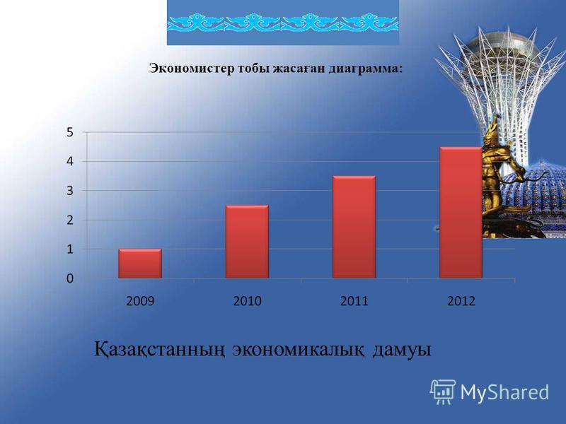 Экономистер тобы жасаған диаграмма: Қазақстанның экономикалық дамуы