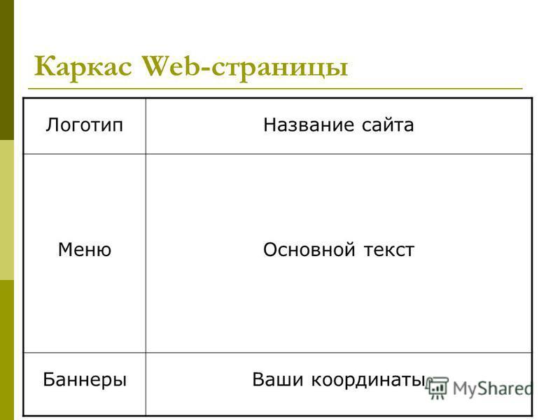 Каркас Web-страницы Логотип Название сайта Меню Основной текст Баннеры Ваши координаты