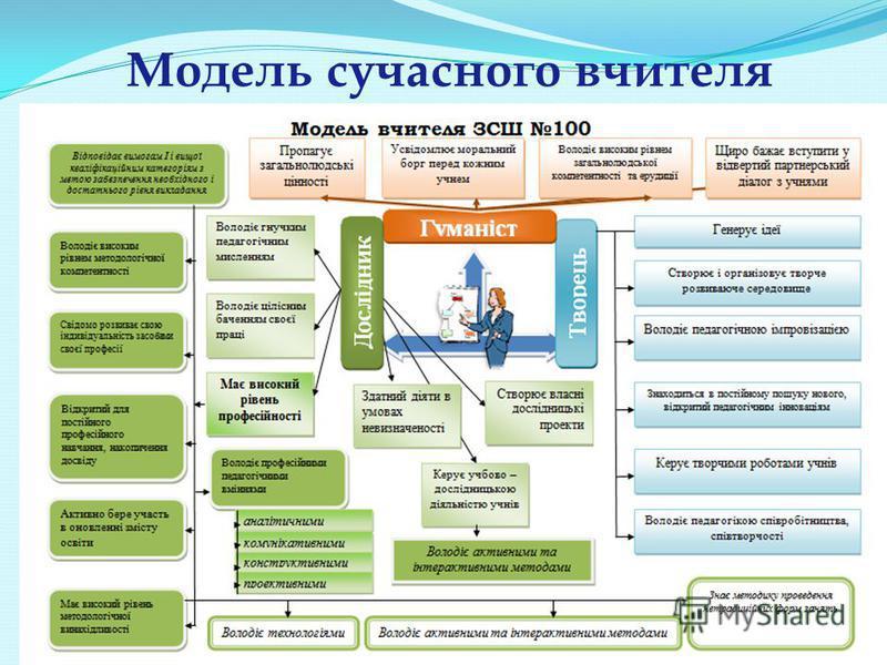 Модель сучасного вчителя