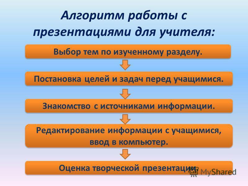 Алгоритм работы с презентациями для учителя: Выбор тем по изученному разделу. Постановка целей и задач перед учащимися. Знакомство с источниками информации. Редактирование информации с учащимися, ввод в компьютер. Оценка творческой презентации.