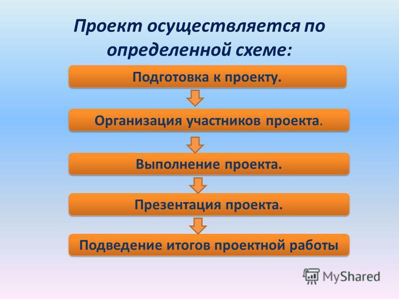 Проект осуществляется по определенной схеме: Подготовка к проекту. Организация участников проекта. Выполнение проекта. Презентация проекта. Подведение итогов проектной работы