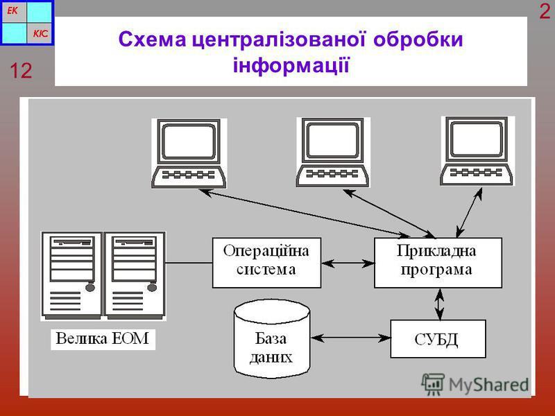 Схема централізованої обробки інформації 12 2