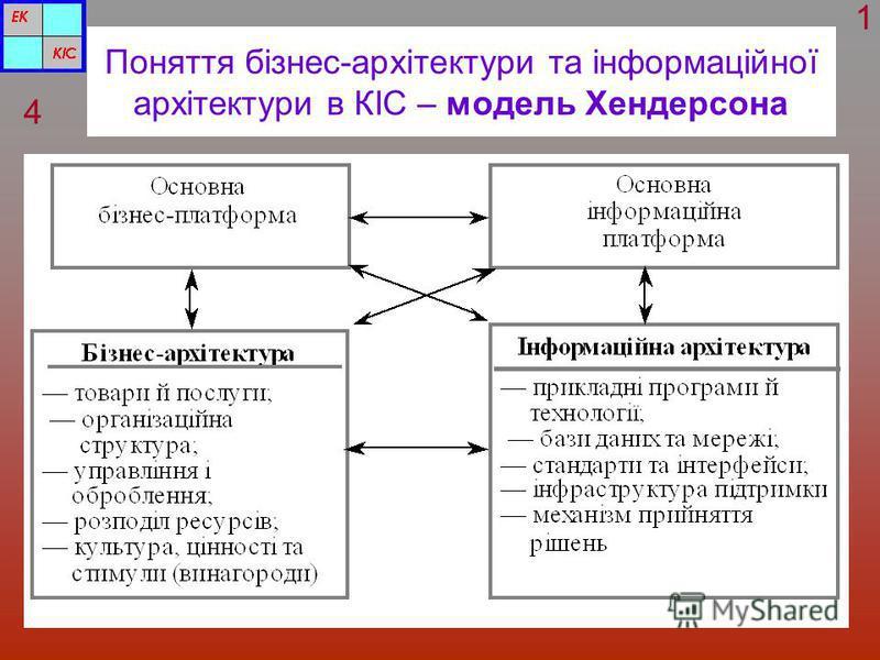 Поняття бізнес-архітектури та інформаційної архітектури в КІС – модель Хендерсона 4 1