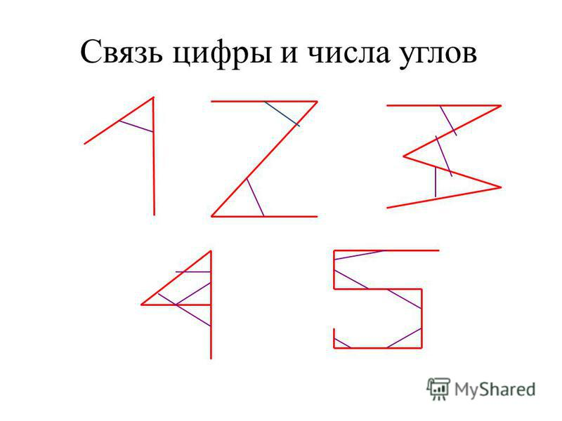 Связь цифры и числа углов