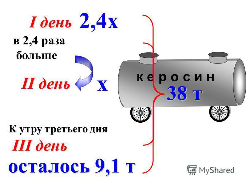 К утру третьего дня к е р о с и н I день II день III день в 2,4 раза больше х 2,4 х 38 т осталось 9,1 т
