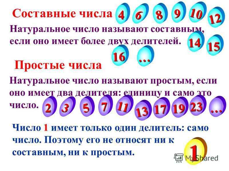 Натуральное число называют составным, если оно имеет более двух делителей. Натуральное число называют простым, если оно имеет два делителя: единицу и само это число. 1 Число 1 имеет только один делитель: само число. Поэтому его не относят ни к состав