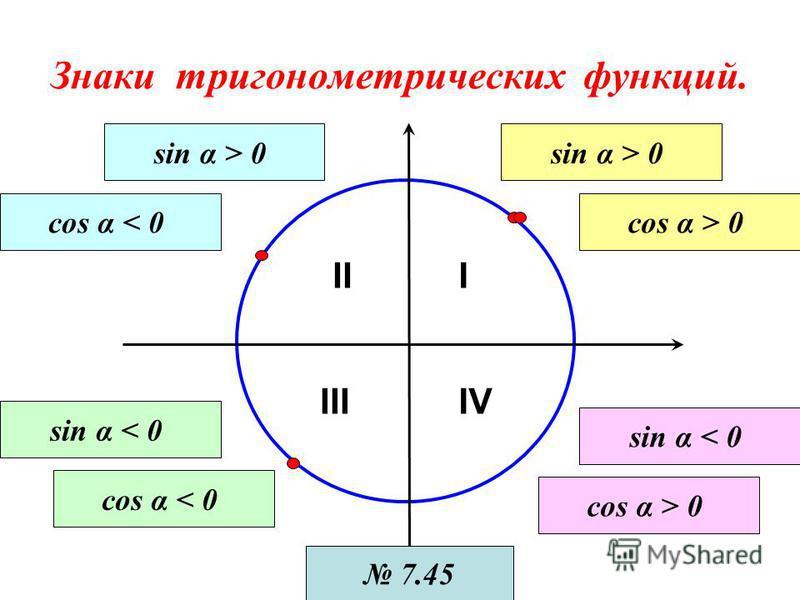 Знаки тригонометрических функций. III IIIIV sin α > 0 cos α > 0 sin α > 0 cos α < 0 sin α < 0 cos α < 0 sin α < 0 cos α > 0 7.45
