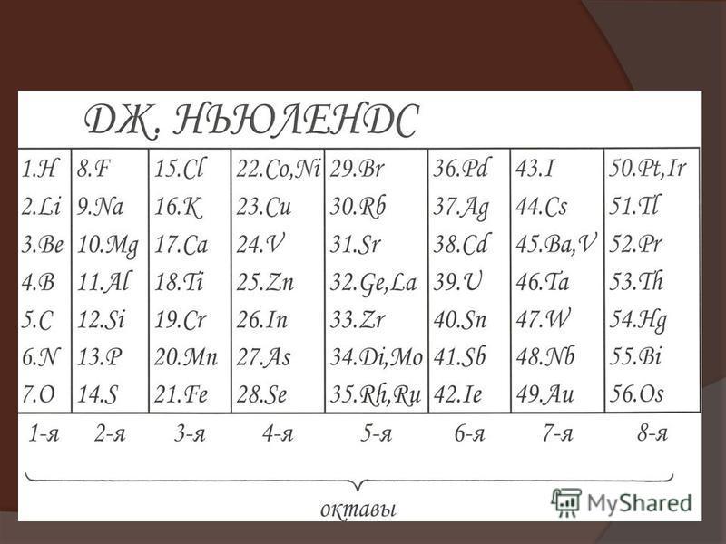 В статье, датированной 20 августа 1864 г., он отметил, что в этом ряду наблюдается периодическое появление химически сходных элементов. Пронумеровав элементы (, имеющие одинаковые веса, имели и один и тот же номер) и сопоставив номера со свойствами э