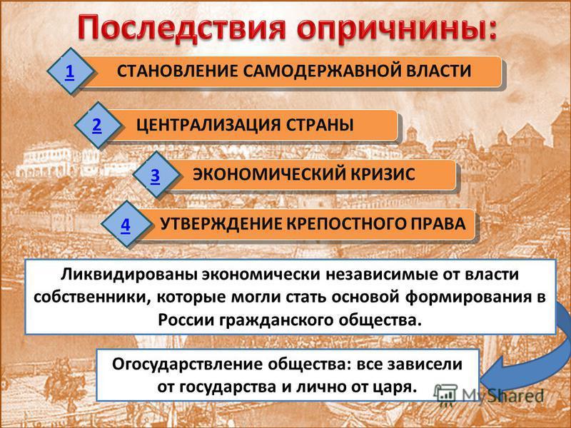 ЭКОНОМИЧЕСКИЙ КРИЗИС 3 УТВЕРЖДЕНИЕ КРЕПОСТНОГО ПРАВА 4 СТАНОВЛЕНИЕ САМОДЕРЖАВНОЙ ВЛАСТИ 1 ЦЕНТРАЛИЗАЦИЯ СТРАНЫ 2 Ликвидированы экономически независимые от власти собственники, которые могли стать основой формирования в России гражданского общества. О