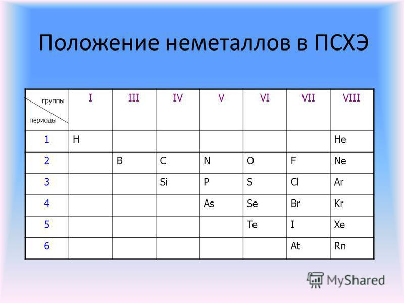 Положение неметаллов в ПСХЭ группы периоды IIIIIVVVIVIIVIII 1HHe 2BCNOFNe 3SiPSClAr 4AsSeBrKr 5TeIXe 6AtRn