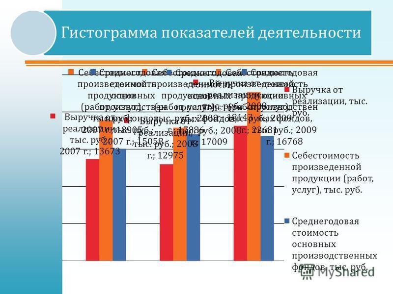 Гистограмма показателей деятельности