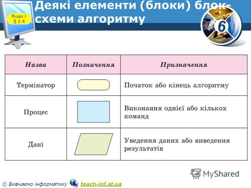 6 © Вивчаємо інформатику teach-inf.at.uateach-inf.at.ua Деякі елементи (блоки) блок- схеми алгоритму Розділ 1 § 1.4