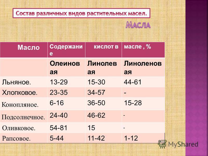 Масло Содержани е кислот в масле, % Олеинов ая Линолев ая Линоленов ая Льняное.13-2915-3044-61 Хлопковое.23-3534-57- Конопляное. 6-1636-5015-28 Подсолнечное. 24-4046-62 - Оливковое. 54-8115 - Рапсовое. 5-4411-421-12
