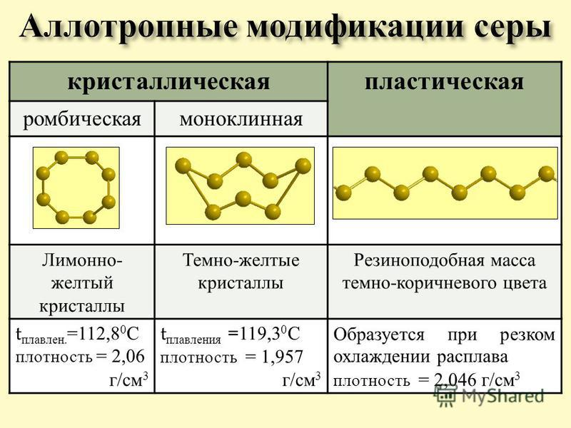 кристаллическая пластическая ромбическая моноклинная Лимонно - желтый кристаллы Темно - желтые кристаллы Резиноподобная масса темно - коричневого цвета t плавления. =112,8 0 С плотность = 2,06 г / см 3 t плавленияия =119,3 0 С плотность = 1,957 г / с