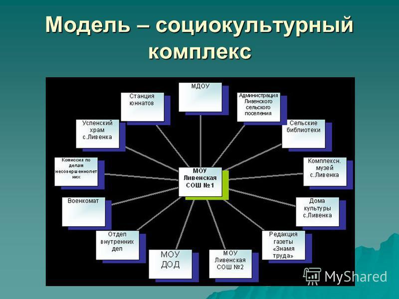 Модель – социокультурный комплекс