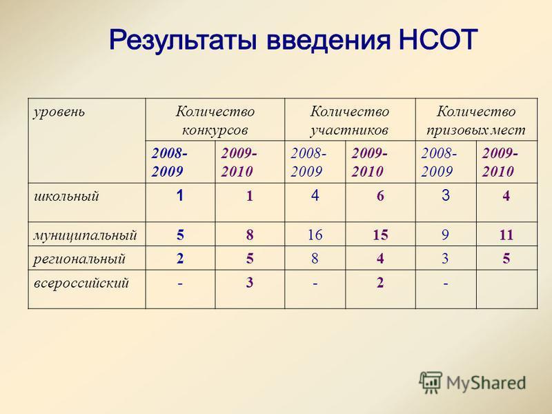 уровень Количество конкурсов Количество участников Количество призовых мест 2008- 2009 2009- 2010 2008- 2009 2009- 2010 2008- 2009 2009- 2010 школьный 1 1 4 6 3 4 муниципальный 581615911 региональный 258435 всероссийский-3-2-