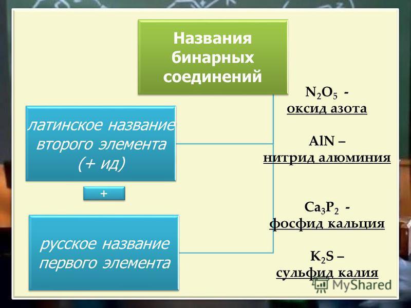 Названия бинарных соединений латинское название второго элемента (+ ид) русское название первого элемента + + N 2 O 5 - оксид азота AlN – нитрид алюминия Сa 3 P 2 - фосфид кальция K 2 S – сульфид калия