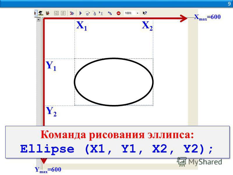 9 9 Y max =600 Х max =600 Y1Y1 Y2Y2 Х1Х1 Х2Х2 Команда рисования эллипса: Ellipse (X1, Y1, X2, Y2); Команда рисования эллипса: Ellipse (X1, Y1, X2, Y2);