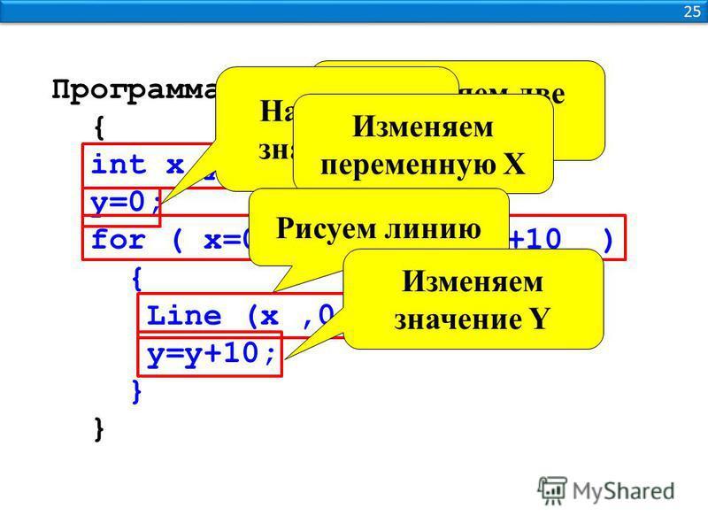 25 Программа { int x,y; y=0; for ( x=0 ;x<=600 ;x=x+10 ) { Line (x,0,0,y ); y=y+10; } Объявляем две переменные Начальное значение Y Изменяем переменную Х Рисуем линию Изменяем значение Y