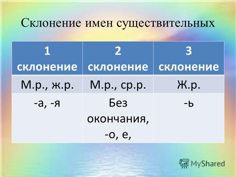Склонение имен существительных 1 склонение 2 склонение 3 склонение М.р., ж.р.М.р., ср.р.Ж.р. -а, -я Без окончания, -о, е, -ь