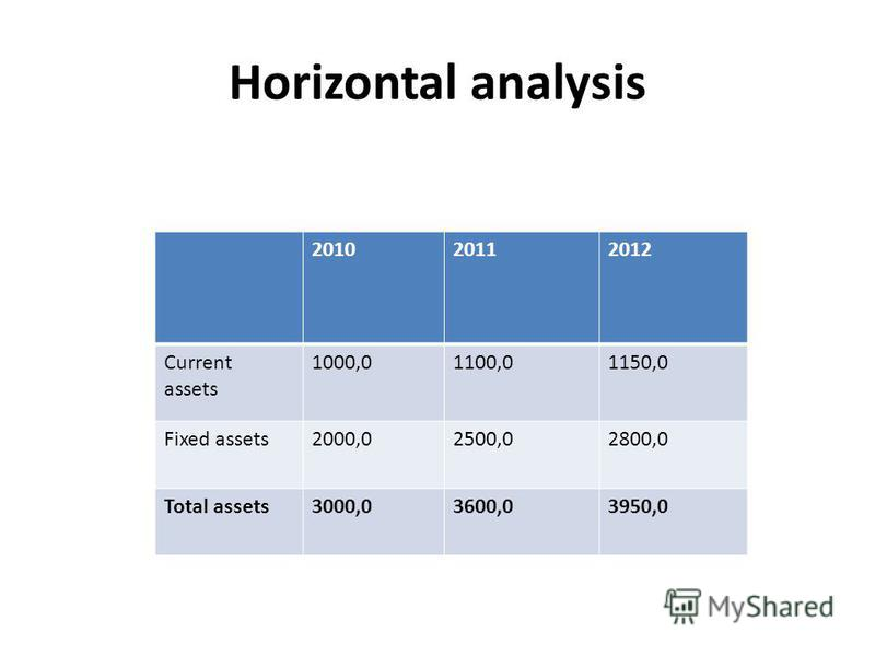Horizontal analysis 201020112012 Current assets 1000,01100,01150,0 Fixed assets2000,02500,02800,0 Total assets3000,03600,03950,0