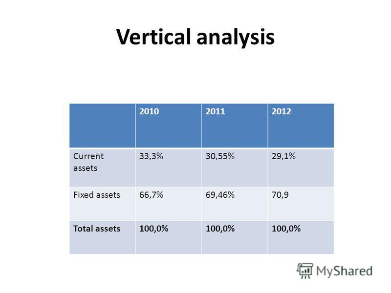 Vertical analysis 201020112012 Current assets 33,3%30,55%29,1% Fixed assets66,7%69,46%70,9 Total assets100,0%