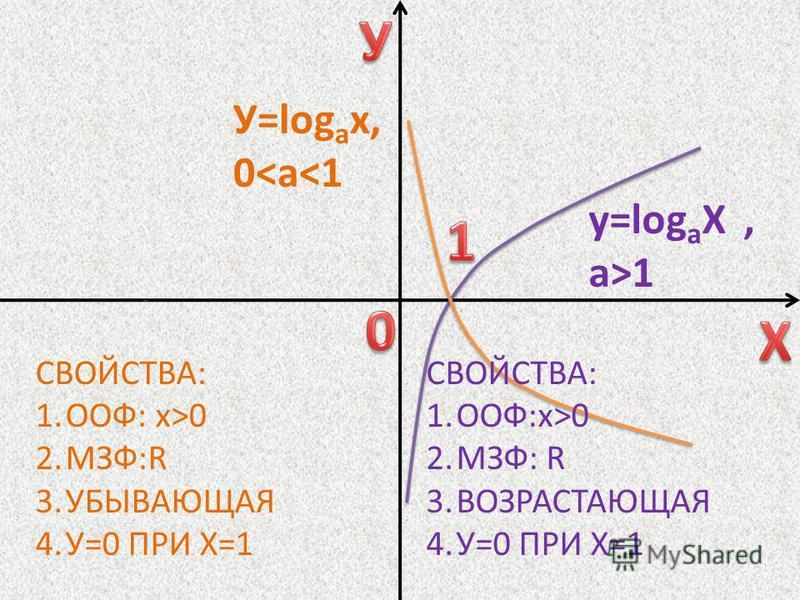 СВОЙСТВА: 1.ООФ:х>0 2.МЗФ: R 3. ВОЗРАСТАЮЩАЯ 4.У=0 ПРИ Х=1 СВОЙСТВА: 1.ООФ: х>0 2.МЗФ:R 3. УБЫВАЮЩАЯ 4.У=0 ПРИ Х=1 у=log а Х, а>1 У=log а х, 0<a<1