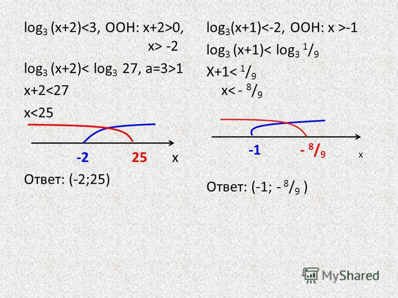 log 3 (х+2) 0, х> -2 log 3 (х+2) 1 х+2<27 х<25 -2 25 х Ответ: (-2;25) log 3 (х+1) -1 log 3 (х+1)< log 3 1 / 9 Х+1< 1 / 9 х< - 8 / 9 -1 - 8 / 9 х Ответ: (-1; - 8 / 9 )