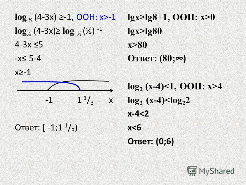 log (4-3 х) -1, ООН: х>-1 log (4-3 х) log () -1 4-3 х 5 -х 5-4 х-1 -1 1 1 / 3 х Ответ: [ -1;1 1 / 3 ) lgх>lg8+1, ООН: х>0 lgх>lg80 х>80 Ответ: (80; ) log 2 (х-4) 4 log 2 (х-4)<log 2 2 х-4<2 х<6 Ответ: (0;6)
