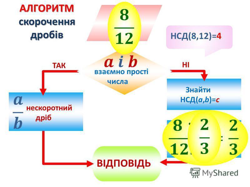ВІДПОВІДЬ нескоротний дріб Знайти НСД(a,b)=c взаємно прості числа ТАК НІ АЛГОРИТМ скорочення дробів НСД(8,12)=4