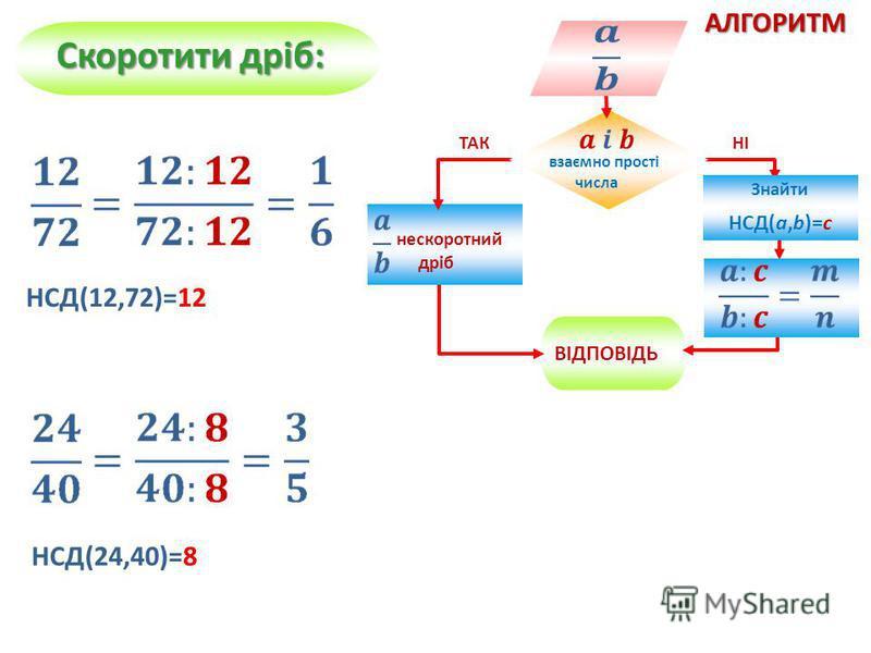 АЛГОРИТМ ВІДПОВІДЬ нескоротний дріб взаємно прості числа ТАКНІ Знайти НСД(a,b)=c Скоротити дріб: НСД(12,72)=12 НСД(24,40)=8