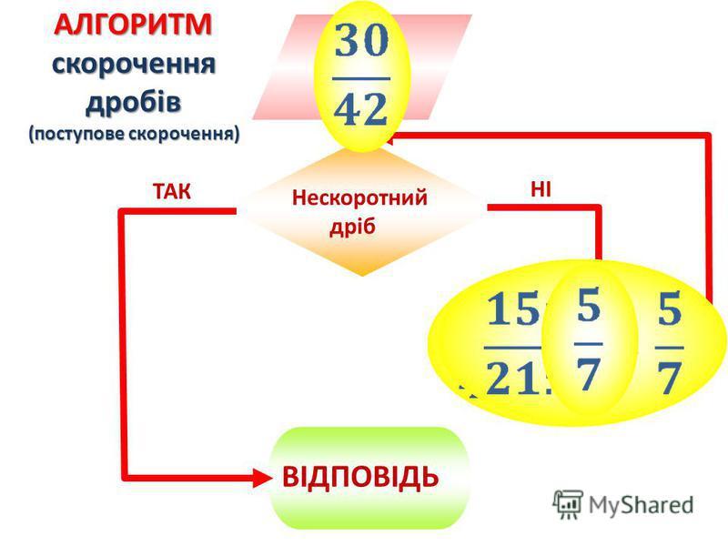 ВІДПОВІДЬ Нескоротний дріб ТАК НІ АЛГОРИТМ скорочення дробів (поступове скорочення) (с – спільний дільник a i b)