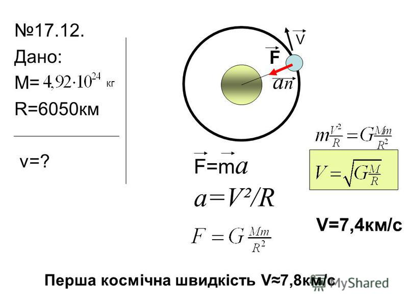 17.12. Дано: М= R=6050км v=? кг V anan F F=m a a=V²/R V=7,4км/с Перша космічна швидкість V7,8км/с