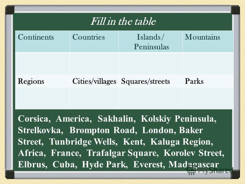 Fill in the table ContinentsCountriesIslands / Peninsulas Mountains RegionsCities/villagesSquares/streetsParks Corsica, America, Sakhalin, Kolskiy Peninsula, Strelkovka, Brompton Road, London, Baker Street, Tunbridge Wells, Kent, Kaluga Region, Afric