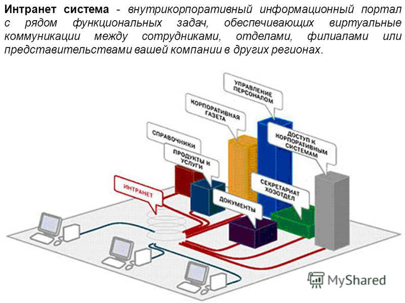 Интранет система - внутрикорпоративный информационный портал с рядом функциональных задач, обеспечивающих виртуальные коммуникации между сотрудниками, отделами, филиалами или представительствами вашей компании в других регионах.