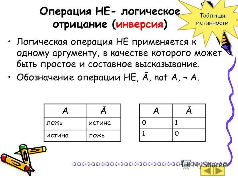 Операция НЕ- логическое отрицание (инверсия) Логическая операция НЕ применяется к одному аргументу, в качестве которого может быть простое и составное высказывание. Обозначение операции НЕ, Ā, not А, ¬ А. АĀ ложь истина ложь АĀ 01 10 Таблицы истиннос