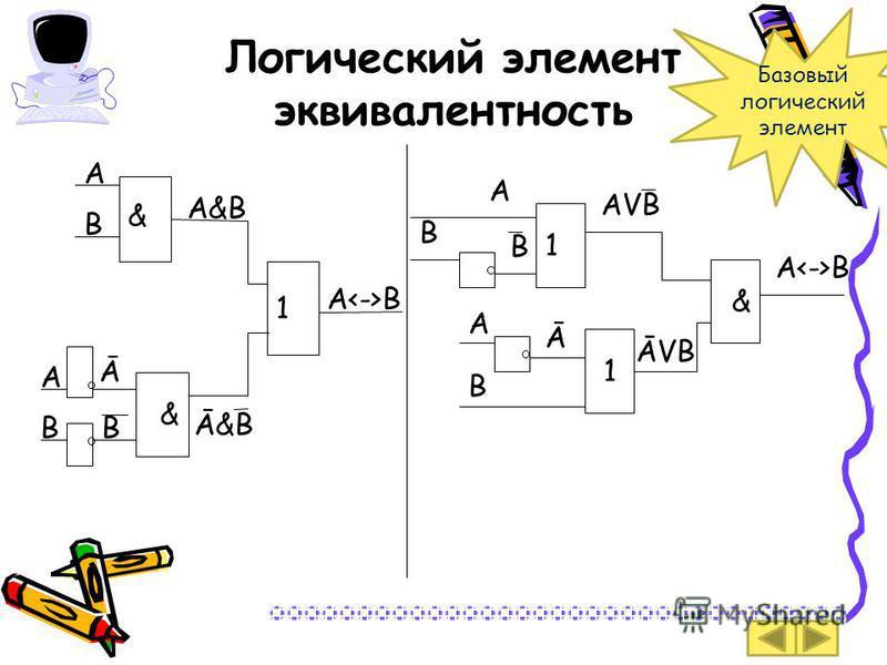 Логический элемент эквивалентность А<->ВА<->В А 1 & А В & А&ВА&В Ā&В Ā ВВ А<->ВА<->В А В В 1 1 АVВАVВ & ĀVВ Ā А В Базовый логический элемент