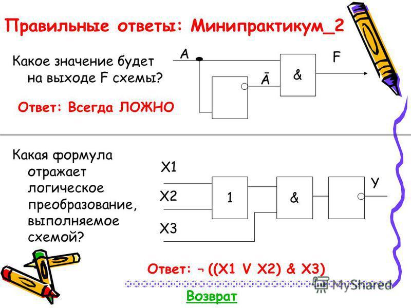 Ответ: Всегда ЛОЖНО Правильные ответы: Минипрактикум_2 Какое значение будет на выходе F схемы? Какая формула отражает логическое преобразование, выполняемое схемой? A & Ā F 1& X1 X2 X3 Y Ответ: ¬ ((X1 V X2) & X3) Возврат