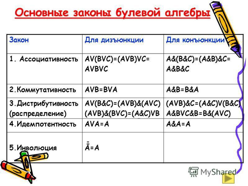 Основные законы булевой алгебры Закон Для дизъюнкции Для конъюнкции 1. АссоциативностьАV(ВVС)=(АVВ)VС= АVВVС А&(В&С)=(А&В)&С= А&В&С 2.КоммутативностьАVВ=ВVАА&В=В&А 3. Дистрибутивность (распределение) АV(В&С)=(АVВ)&(АVС) (АVВ)&(ВVС)=(А&С)VВ (АVВ)&С=(А