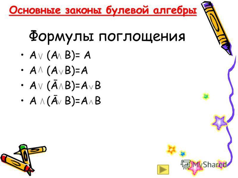 Формулы поглощения А (А В)= А А (Ā В)=А В Основные законы булевой алгебры