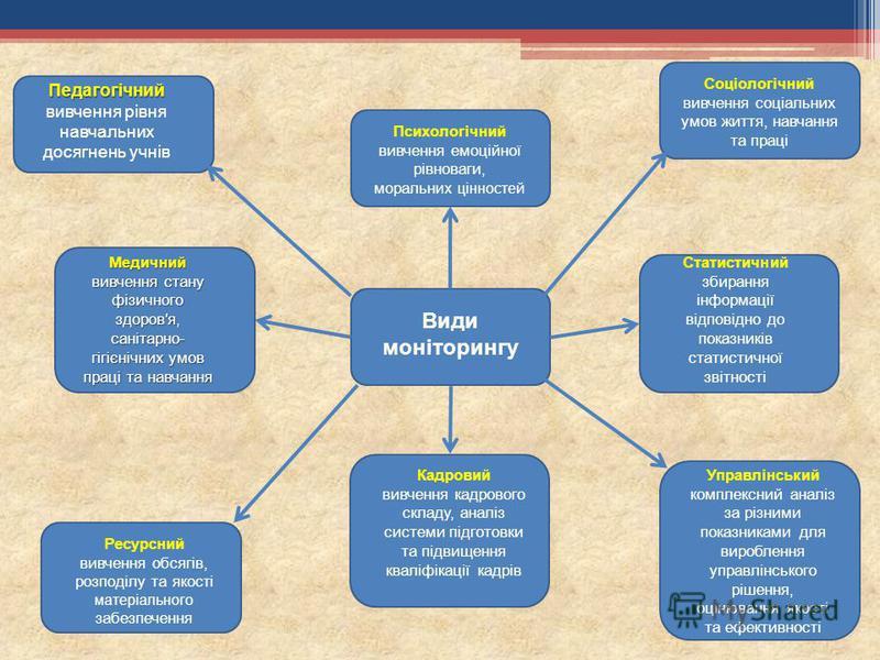 Види моніторингу Педагогічний Педагогічний вивчення рівня навчальних досягнень учнів Медичний вивчення стану фізичного здоровя, санітарно- гігієнічних умов праці та навчання Ресурсний вивчення обсягів, розподілу та якос ті матеріального забезпечення