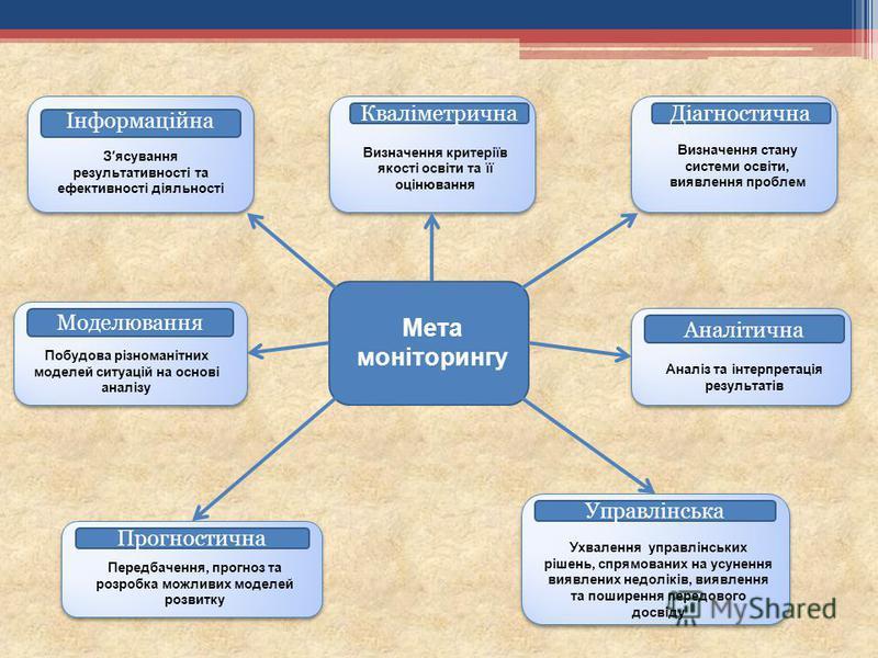 Мета моніторингу ДіагностичнаКваліметрична Прогностична Управлінська Аналітична Моделювання Інформаційна Зясування результативності та ефективності діяльності Визначення критеріїв якості освіти та її оцінювання Визначення стану системи освіти, виявле