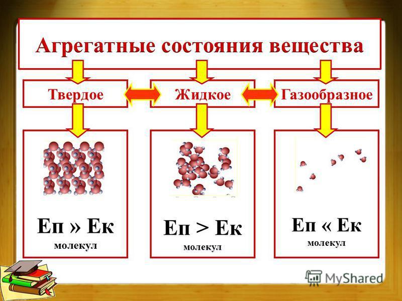 Твердое Еп » Ек молекул Еп > Ек молекул Еп « Ек молекул Жидкое Газообразное