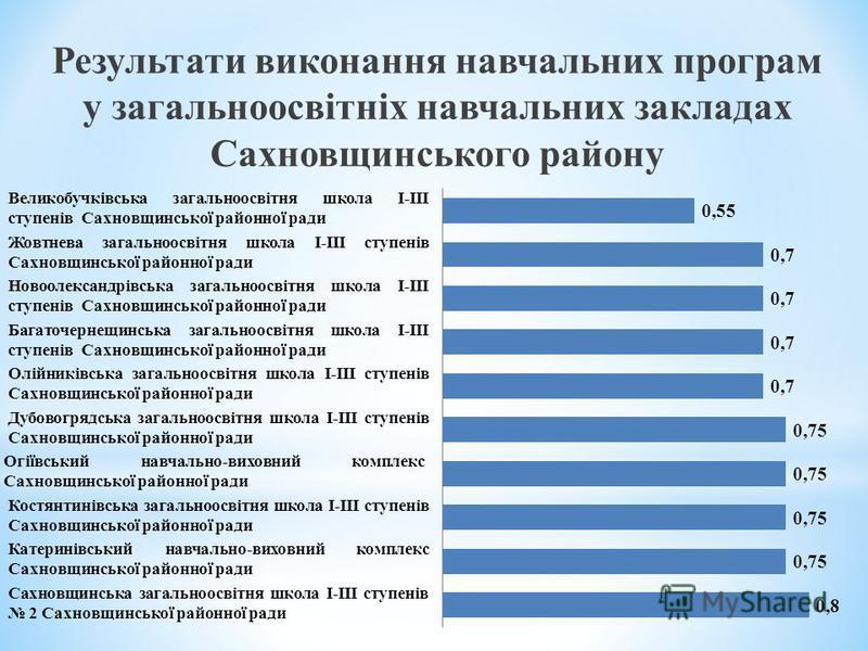 Результати виконання навчальних програм у загальноосвітніх навчальних закладах Сахновщинського району